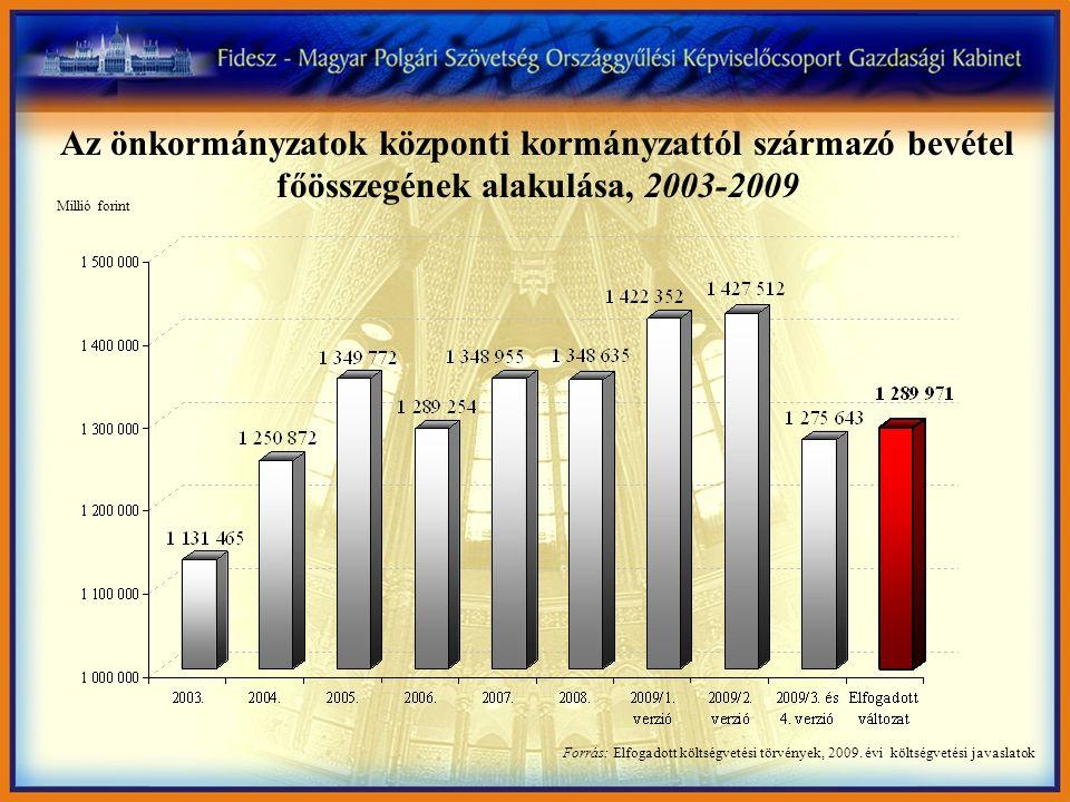 Forrás: Elfogadott költségvetési törvények, 2009. évi költségvetési javaslatok Millió forint Az önkormányzatok központi kormányzattól származó bevétel