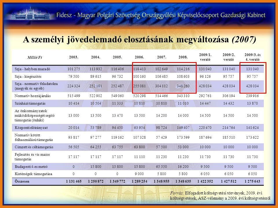 Csökken a támogatás a nehezebb helyzetben lévő települések megsegítésére, látszólag nő a normatív feladatokra (A személy jövedelemadó megoszlása az önkormányzatoknál) Millió Ft Forrás: Elfogadott költségvetési törvények, 2009.