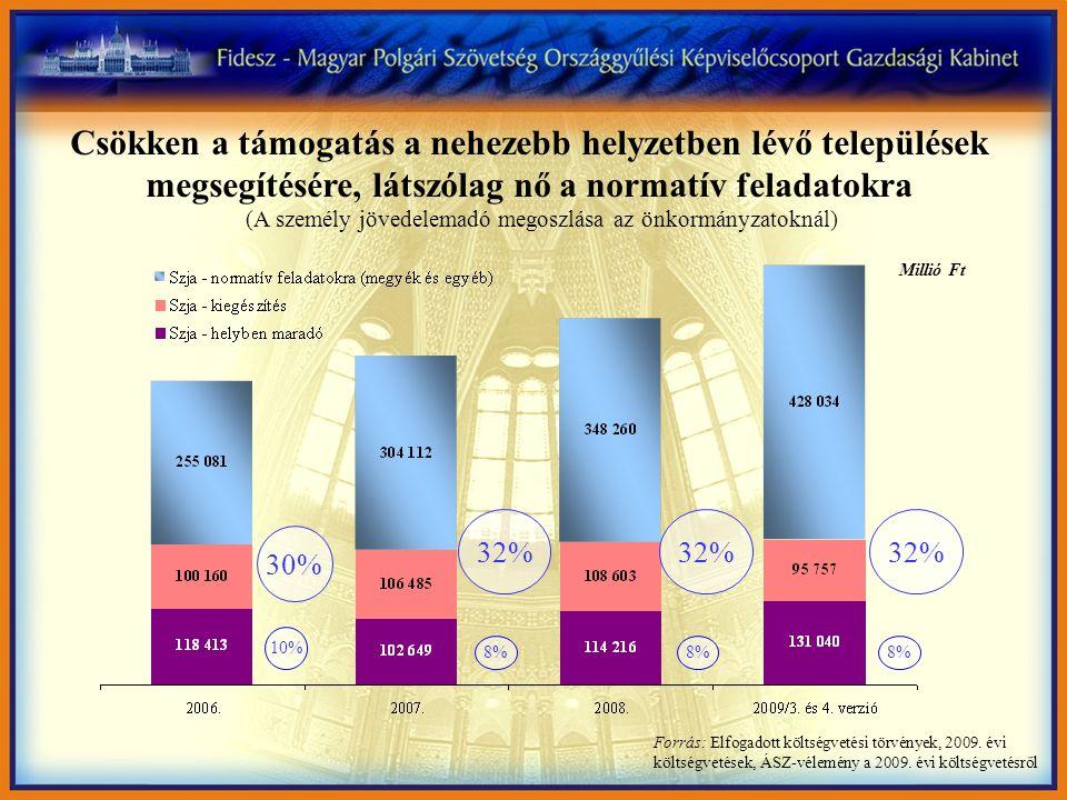Csökken a támogatás a nehezebb helyzetben lévő települések megsegítésére, látszólag nő a normatív feladatokra (A személy jövedelemadó megoszlása az ön