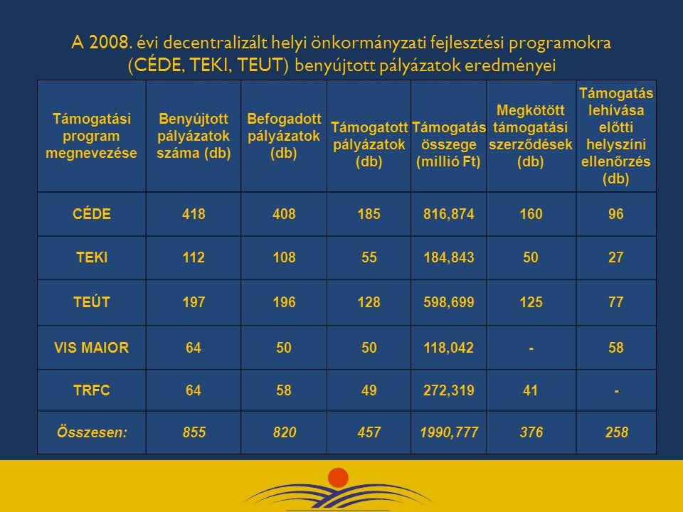 A 2008. évi decentralizált helyi önkormányzati fejlesztési programokra (CÉDE, TEKI, TEUT) benyújtott pályázatok eredményei Támogatási program megnevez