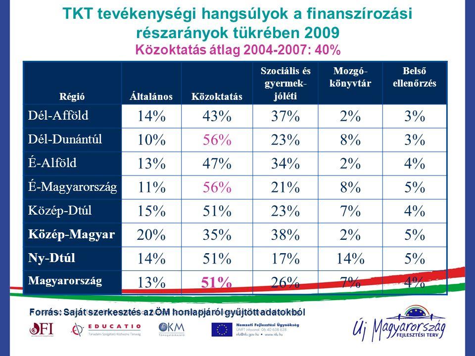 TKT tevékenységi hangsúlyok a finanszírozási részarányok tükrében 2009 Közoktatás átlag 2004-2007: 40% RégióÁltalánosKözoktatás Szociális és gyermek- jóléti Mozgó- könyvtár Belső ellenőrzés Dél-Afföld 14%43%37%2%3% Dél-Dunántúl 10%56%23%8%3% É-Alföld 13%47%34%2%4% É-Magyarország 11%56%21%8%5% Közép-Dtúl 15%51%23%7%4% Közép-Magyar 20%35%38%2%5% Ny-Dtúl 14%51%17%14%5% Magyarország 13%51%26%7%4% Forrás: Saját szerkesztés az ÖM honlapjáról gyűjtött adatokból