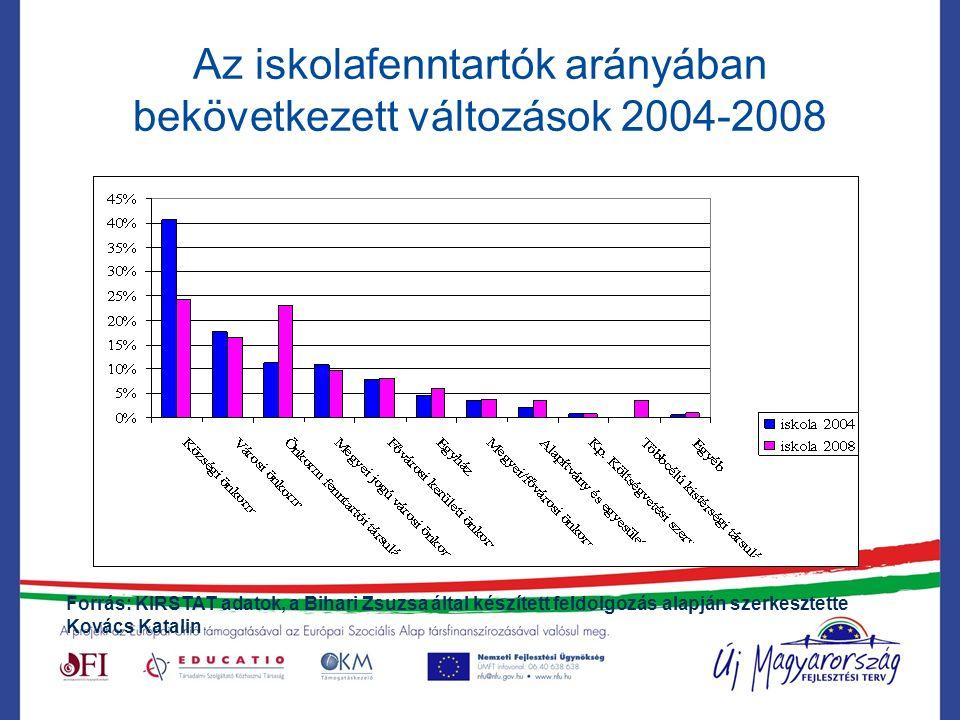 Az iskolafenntartók arányában bekövetkezett változások 2004-2008 Forrás: KIRSTAT adatok, a Bihari Zsuzsa által készített feldolgozás alapján szerkesztette Kovács Katalin