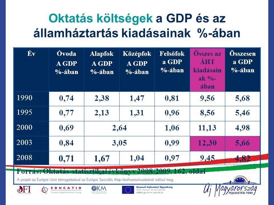 Oktatás költségek a GDP és az államháztartás kiadásainak %-ában ÉvÓvoda A GDP %-ában Alapfok A GDP %-ában Középfok A GDP %-ában Felsőfok a GDP %-ában Összes az ÁHT kiadásain ak %- ában Összesen a GDP %-ában 1990 0,742,381,470,819,565,68 1995 0,772,131,310,968,565,46 2000 0,692,641,0611,134,98 2003 0,843,050,9912,305,66 2008 0,711,67 1,040,979,45 4,82 Forrás: Oktatás-statisztikai évkönyv 2008/2009.
