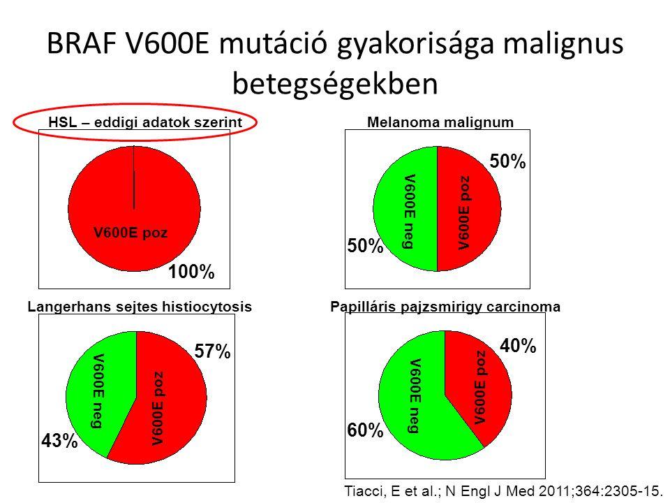 BRAF V600E mutáció gyakorisága malignus betegségekben Tiacci, E et al.; N Engl J Med 2011;364:2305-15. V600E neg V600E poz Langerhans sejtes histiocyt