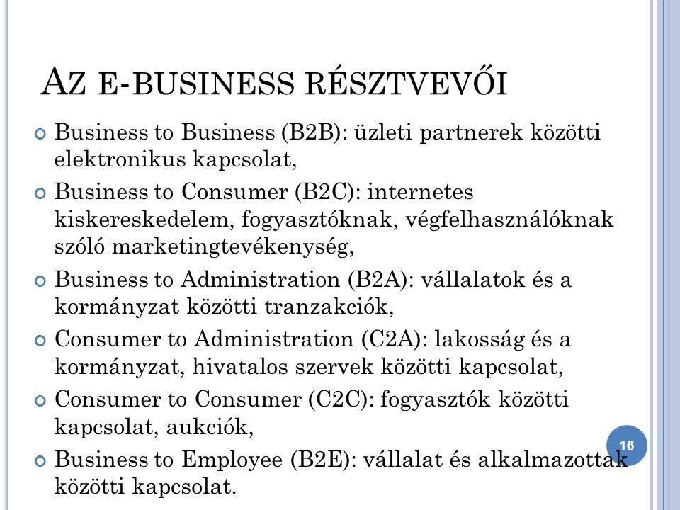 A Z E - BUSINESS RÉSZTVEVŐI Business to Business (B2B): üzleti partnerek közötti elektronikus kapcsolat, Business to Consumer (B2C): internetes kiskereskedelem, fogyasztóknak, végfelhasználóknak szóló marketingtevékenység, Business to Administration (B2A): vállalatok és a kormányzat közötti tranzakciók, Consumer to Administration (C2A): lakosság és a kormányzat, hivatalos szervek közötti kapcsolat, Consumer to Consumer (C2C): fogyasztók közötti kapcsolat, aukciók, Business to Employee (B2E): vállalat és alkalmazottak közötti kapcsolat.