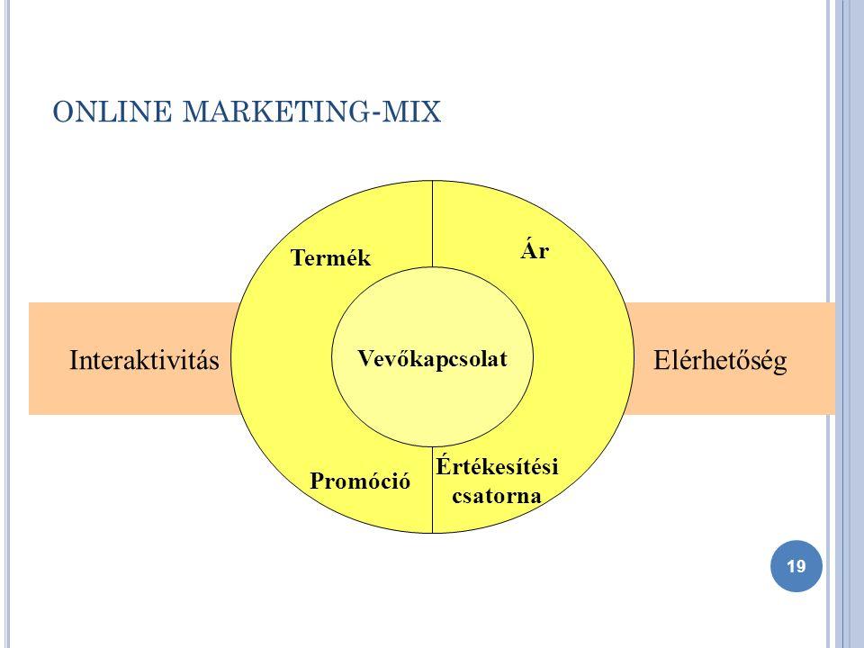 ONLINE MARKETING - MIX ElérhetőségInteraktivitás Vevőkapcsolat Promóció Ár Termék Értékesítési csatorna 19