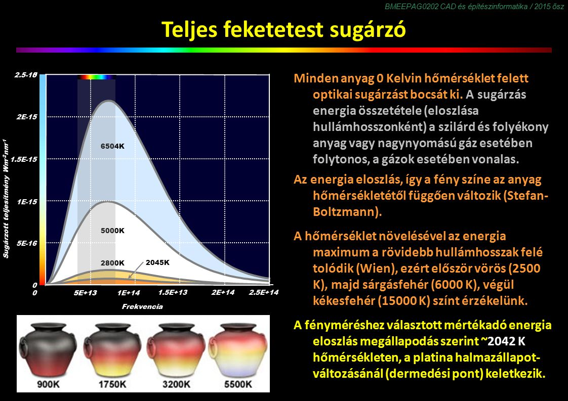 BMEEPAG0202 CAD és építészinformatika / 2015 ősz Teljes feketetest sugárzó Minden anyag 0 Kelvin hőmérséklet felett optikai sugárzást bocsát ki. A sug
