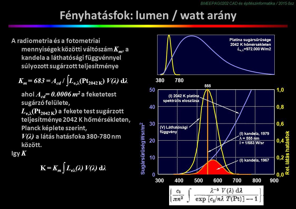 BMEEPAG0202 CAD és építészinformatika / 2015 ősz Fényhatásfok: lumen / watt arány A radiometria és a fotometriai mennyiségek közötti váltószám K m, a kandela a láthatósági függvénnyel súlyozott sugárzott teljesítménye K m = 683 = A cd / ∫ L e,λ (Pt 2042 K ) V(λ) dλ ahol A cd = 0.0006 m 2 a feketetest sugárzó felülete, L e,λ (Pt 2042 K ) a fekete test sugárzott teljesítménye 2042 K hőmérsékleten, Planck képlete szerint, V(λ) a látás hatásfoka 380-780 nm között.