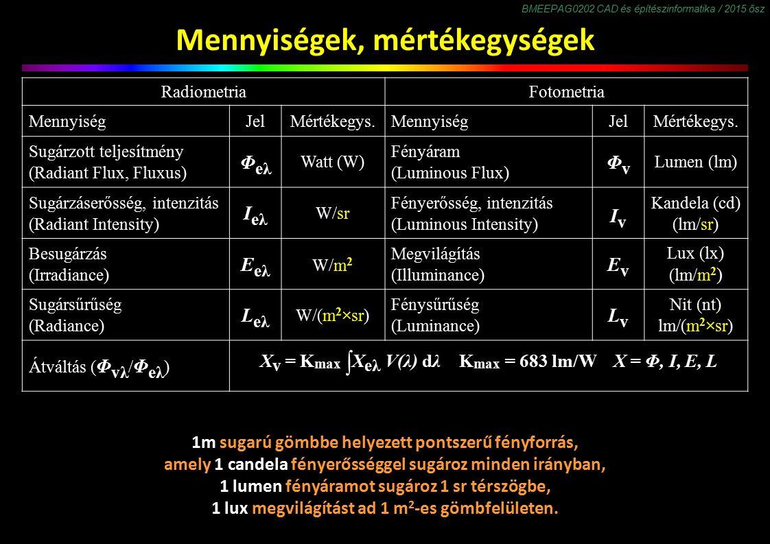 BMEEPAG0202 CAD és építészinformatika / 2015 ősz Mennyiségek, mértékegységek RadiometriaFotometria MennyiségJelMértékegys.MennyiségJelMértékegys. Sugá