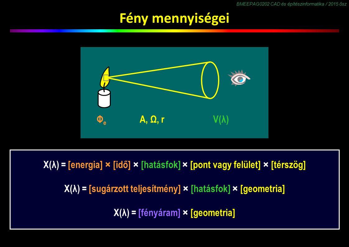 BMEEPAG0202 CAD és építészinformatika / 2015 ősz Fény mennyiségei X(λ) = [energia] × [idő] × [hatásfok] × [pont vagy felület] × [térszög] X(λ) = [sugárzott teljesítmény] × [hatásfok] × [geometria] X(λ) = [fényáram] × [geometria] ΦeΦe A, Ω, rV(λ)