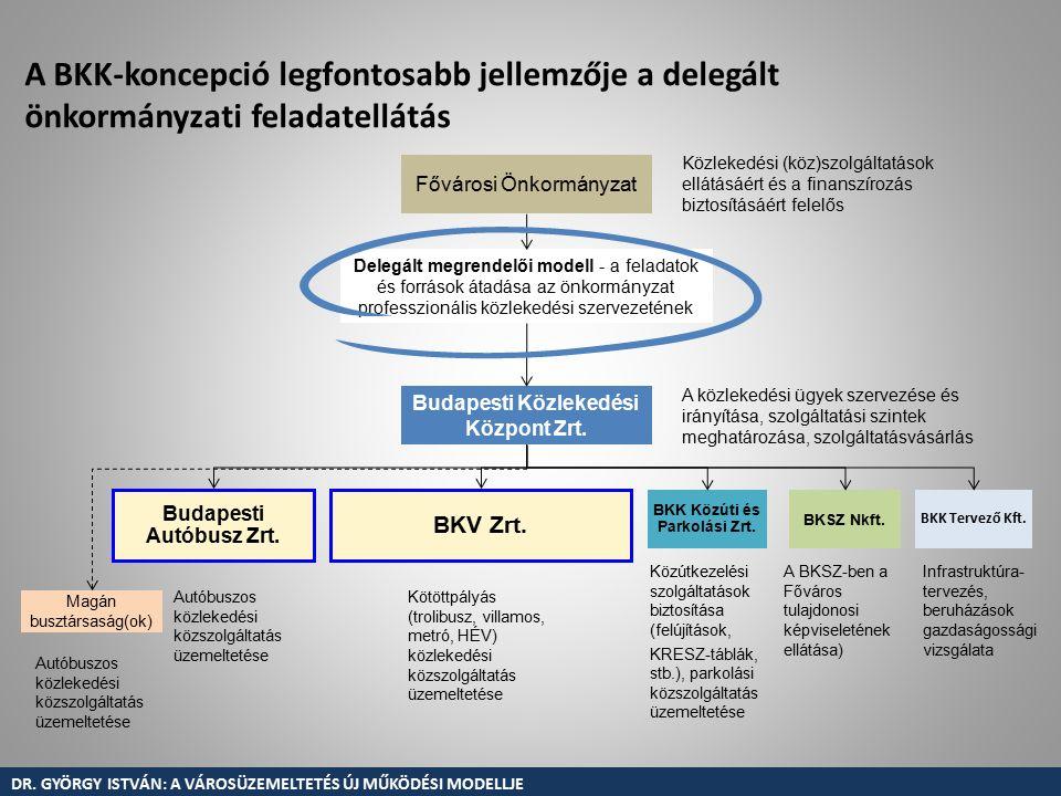 A BKK-koncepció legfontosabb jellemzője a delegált önkormányzati feladatellátás Fővárosi Önkormányzat Budapesti Közlekedési Központ Zrt.