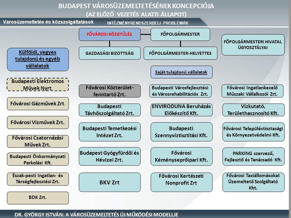BUDAPEST VÁROSÜZEMELTETÉSÉNEK KONCEPCIÓJA (AZ ELŐZŐ VEZETÉS ALATTI ÁLLAPOT) Városüzemeltetés és közszolgáltatások DR.