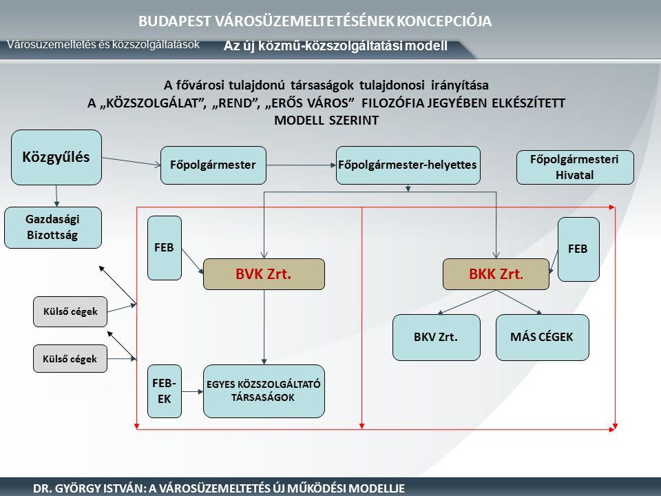 A BVK működési modellje és szervezeti struktúrája Fővárosi Önkormányzat Budapesti Városüzemeltetési Központ Zrt.
