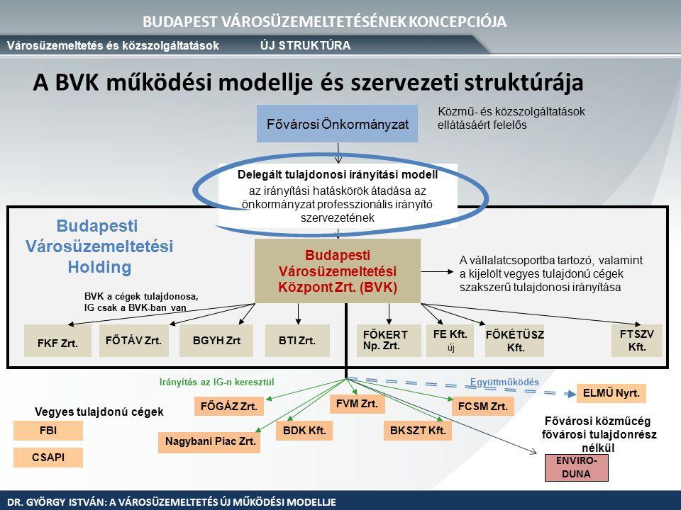 A BVK működési finanszírozása BVK többlet költség BVK költség csökkenés Az új közműirányítási modell kialakításával (BVK Zrt.