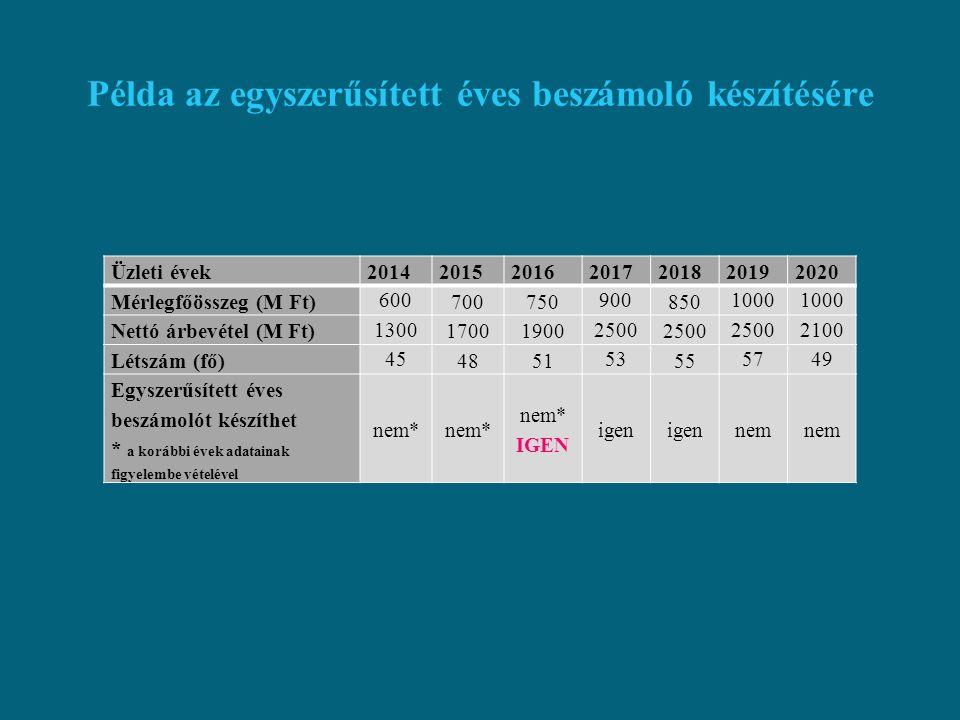 Az összevont (konszolidált) éves beszámolót készítőkre vonatkozó értékhatárok az alábbiak szerint alakulnak: korábbi a 2016.