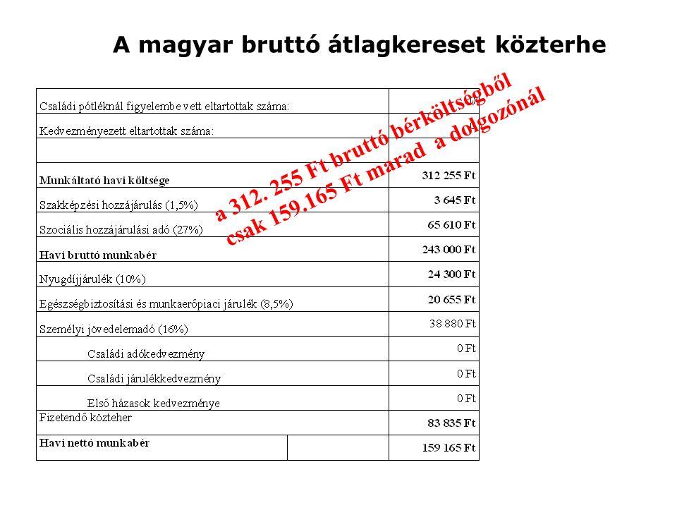 A magyar bruttó átlagkereset közterhe a 312.