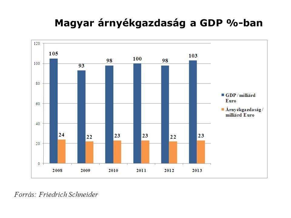 Magyar árnyékgazdaság a GDP %-ban Forrás: Friedrich Schneider