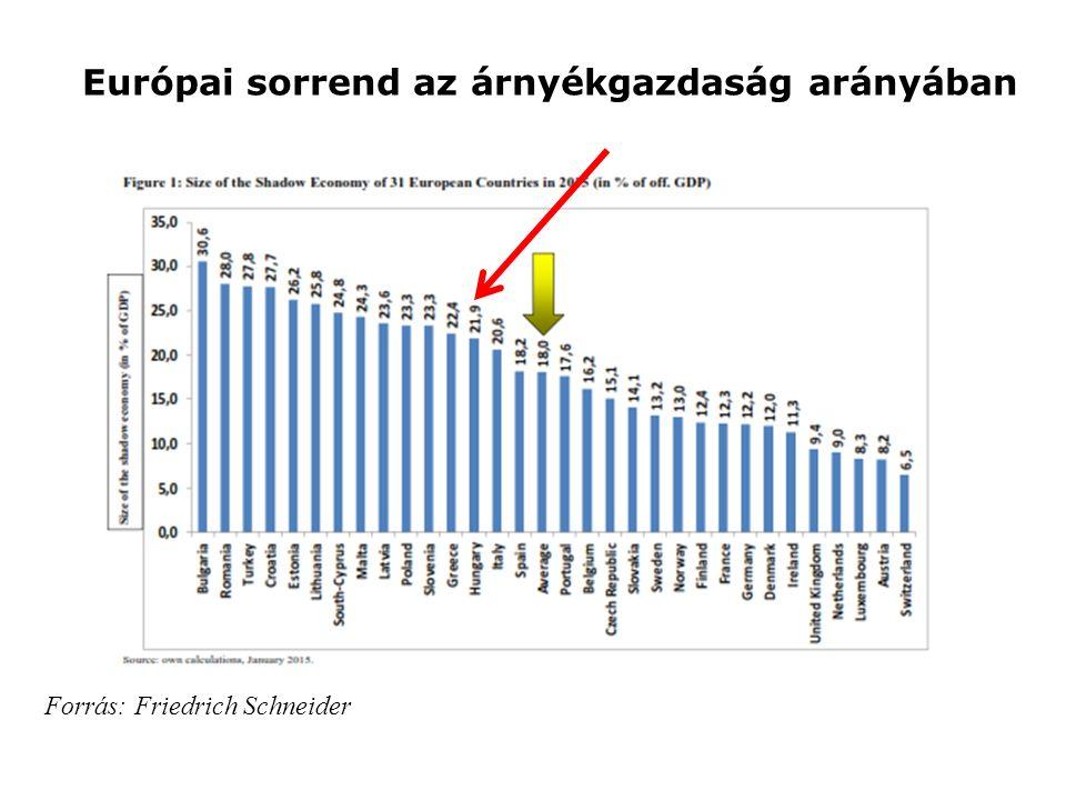 Európai sorrend az árnyékgazdaság arányában
