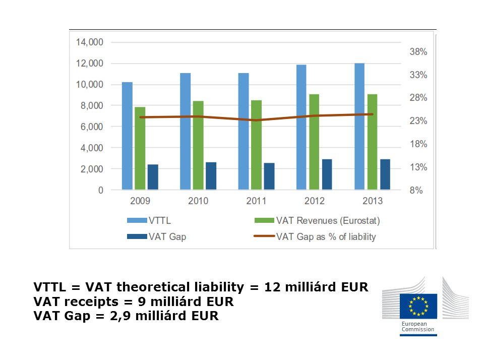 VTTL = VAT theoretical liability = 12 milliárd EUR VAT receipts = 9 milliárd EUR VAT Gap = 2,9 milliárd EUR