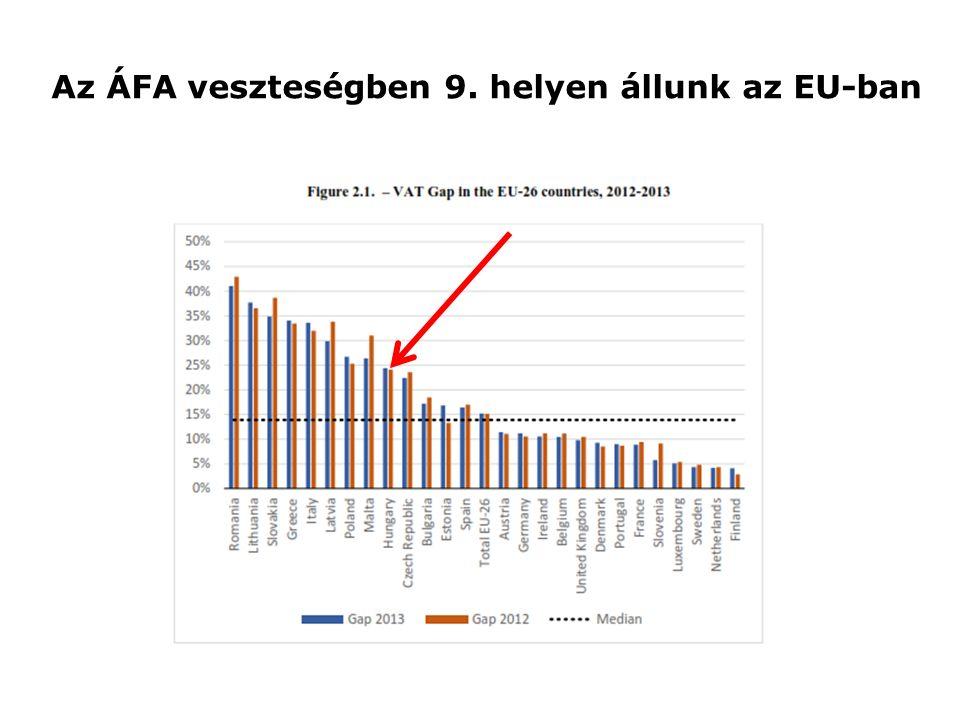 Az ÁFA veszteségben 9. helyen állunk az EU-ban