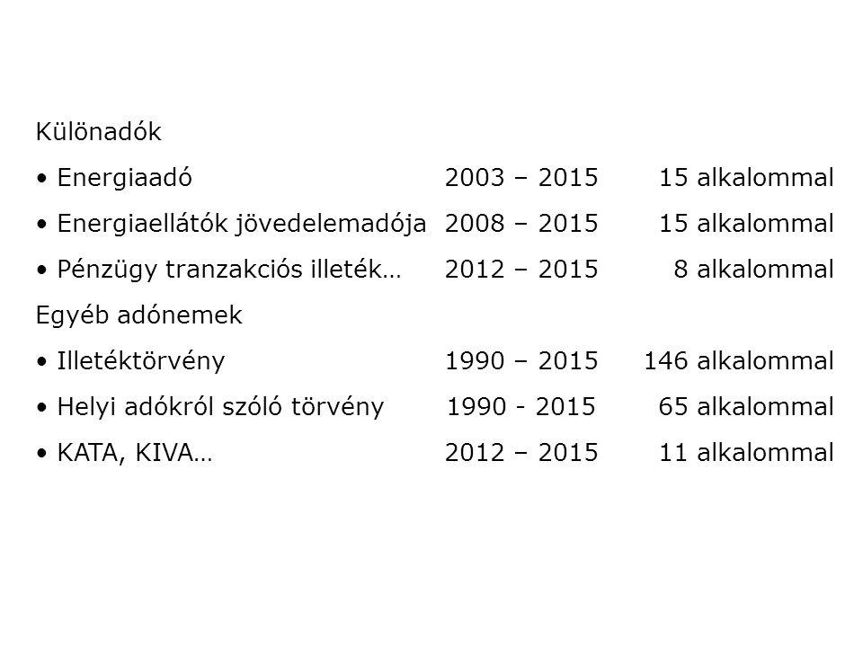 Különadók Energiaadó2003 – 201515 alkalommal Energiaellátók jövedelemadója2008 – 201515 alkalommal Pénzügy tranzakciós illeték…2012 – 20158 alkalommal Egyéb adónemek Illetéktörvény1990 – 2015146 alkalommal Helyi adókról szóló törvény1990 - 201565 alkalommal KATA, KIVA…2012 – 201511 alkalommal
