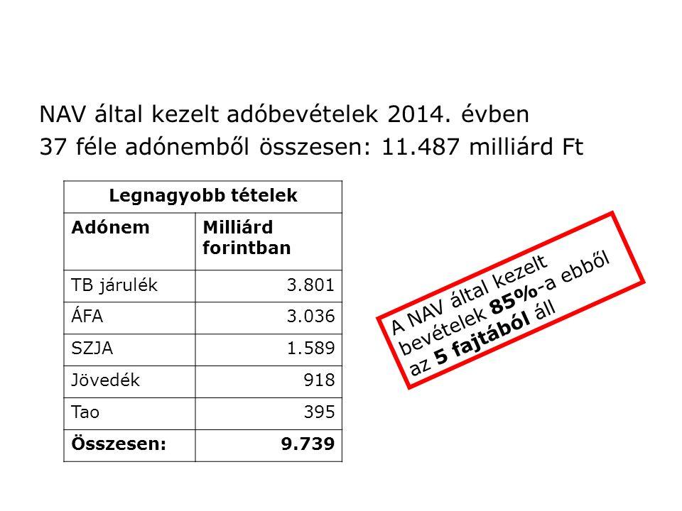 NAV által kezelt adóbevételek 2014.