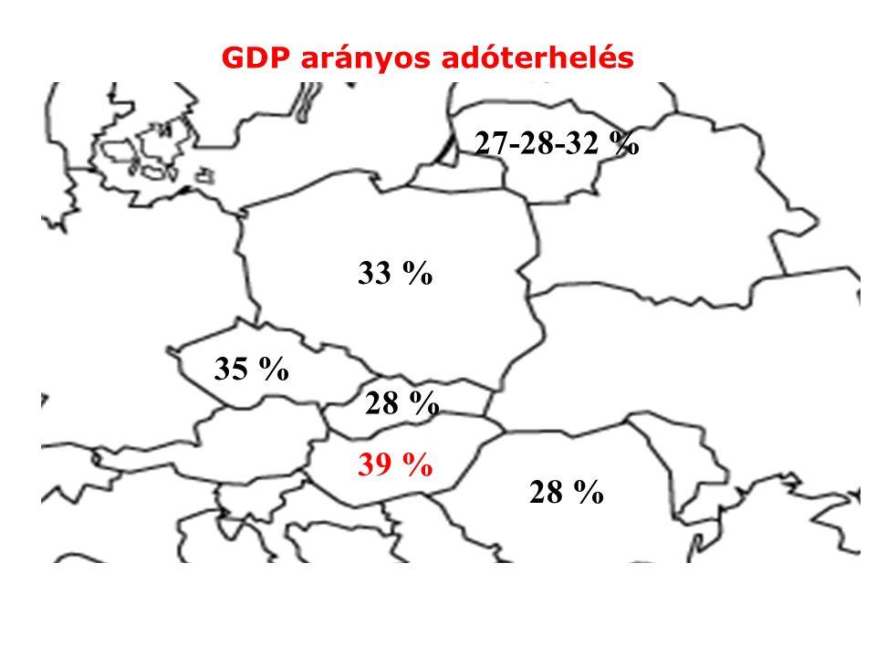 39 % 28 % 33 % 35 % 27-28-32 % GDP arányos adóterhelés