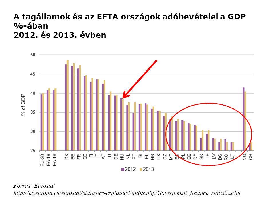 Forrás: Eurostat http://ec.europa.eu/eurostat/statistics-explained/index.php/Government_finance_statistics/hu A tagállamok és az EFTA országok adóbevételei a GDP %-ában 2012.