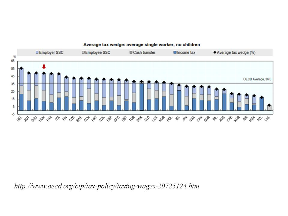 http://www.oecd.org/ctp/tax-policy/taxing-wages-20725124.htm