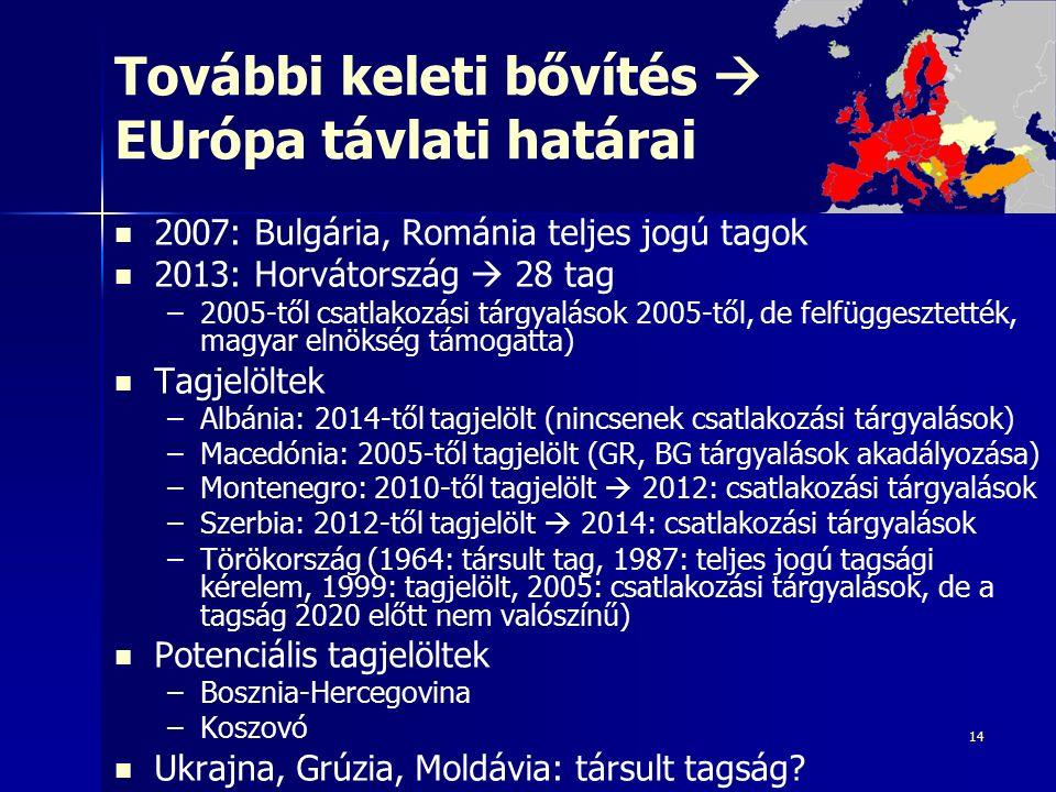 14 További keleti bővítés  EUrópa távlati határai 2007: Bulgária, Románia teljes jogú tagok 2013: Horvátország  28 tag – –2005-től csatlakozási tárgyalások 2005-től, de felfüggesztették, magyar elnökség támogatta) Tagjelöltek – –Albánia: 2014-től tagjelölt (nincsenek csatlakozási tárgyalások) – –Macedónia: 2005-től tagjelölt (GR, BG tárgyalások akadályozása) – –Montenegro: 2010-től tagjelölt  2012: csatlakozási tárgyalások – –Szerbia: 2012-től tagjelölt  2014: csatlakozási tárgyalások – –Törökország (1964: társult tag, 1987: teljes jogú tagsági kérelem, 1999: tagjelölt, 2005: csatlakozási tárgyalások, de a tagság 2020 előtt nem valószínű) Potenciális tagjelöltek – –Bosznia-Hercegovina – –Koszovó Ukrajna, Grúzia, Moldávia: társult tagság