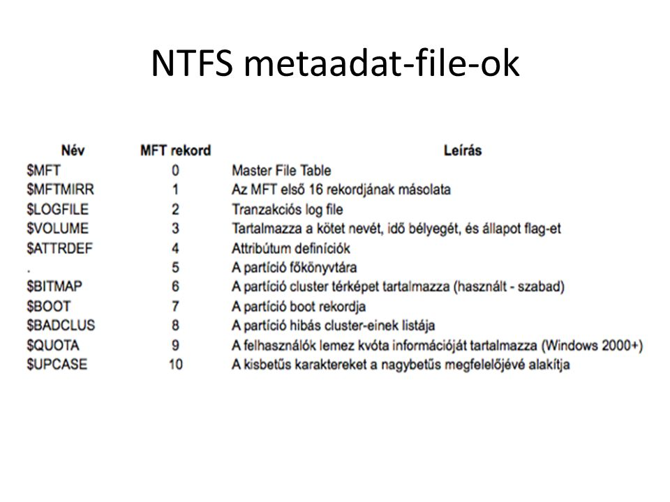 NTFS metaadat-file-ok