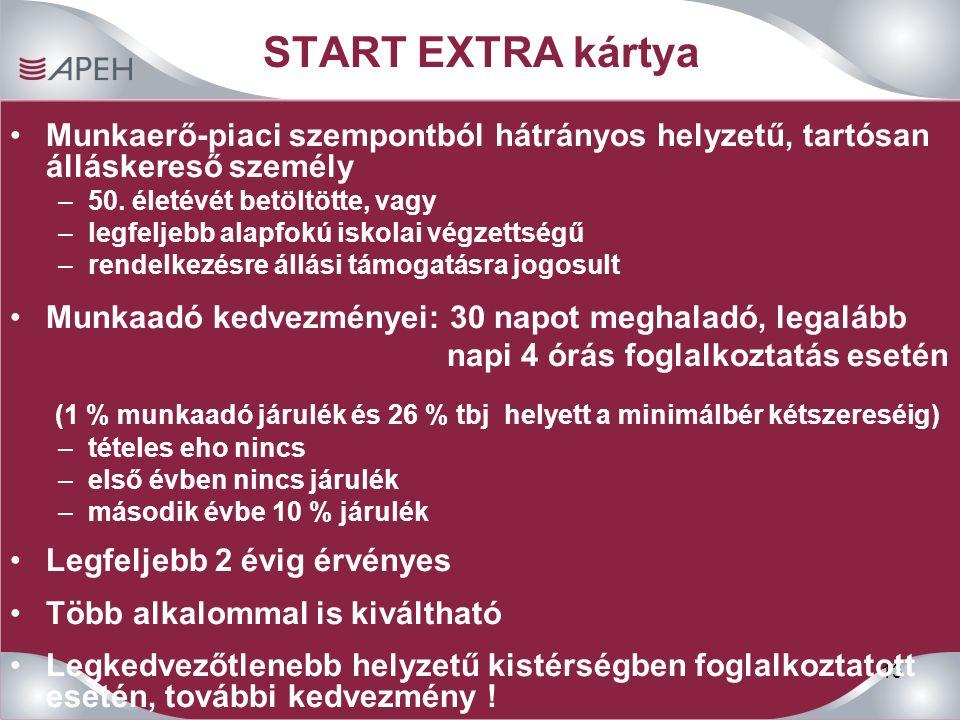 13 START EXTRA kártya Munkaerő-piaci szempontból hátrányos helyzetű, tartósan álláskereső személy –50. életévét betöltötte, vagy –legfeljebb alapfokú