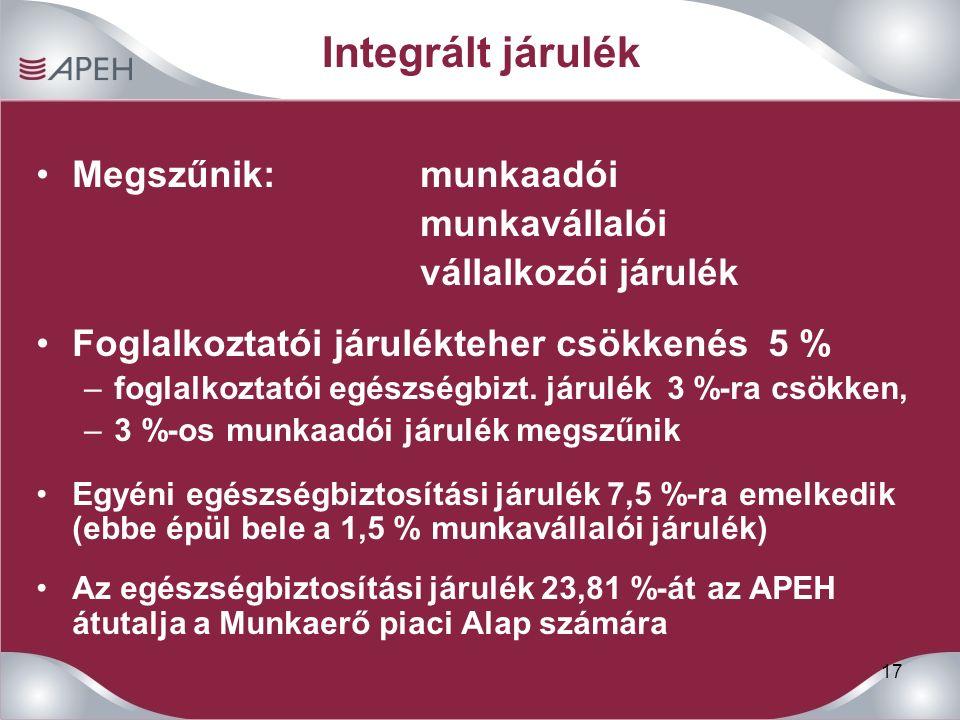 17 Integrált járulék Megszűnik:munkaadói munkavállalói vállalkozói járulék Foglalkoztatói járulékteher csökkenés 5 % –foglalkoztatói egészségbizt. jár