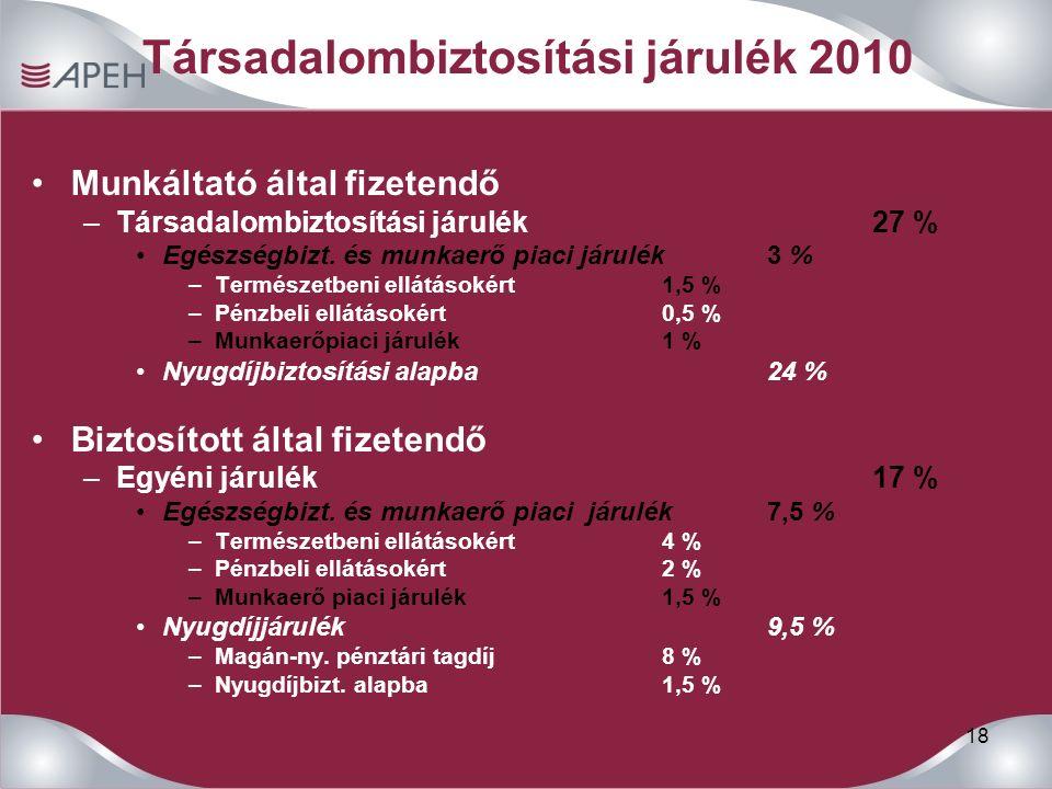 18 Társadalombiztosítási járulék 2010 Munkáltató által fizetendő –Társadalombiztosítási járulék27 % Egészségbizt. és munkaerő piaci járulék3 % –Termés