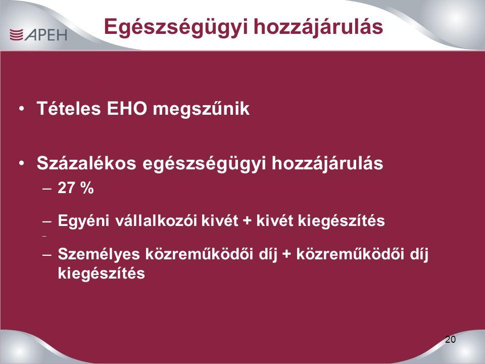 20 Egészségügyi hozzájárulás Tételes EHO megszűnik Százalékos egészségügyi hozzájárulás –27 % –Egyéni vállalkozói kivét + kivét kiegészítés – –Személy