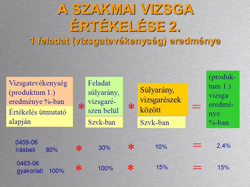 A SZAKMAI VIZSGA ÉRTÉKELÉSE 2. 1 feladat (vizsgatevékenység) eredménye Vizsgatevékenység (produktum 1.) eredménye %-ban Értékelés útmutató alapján Fel