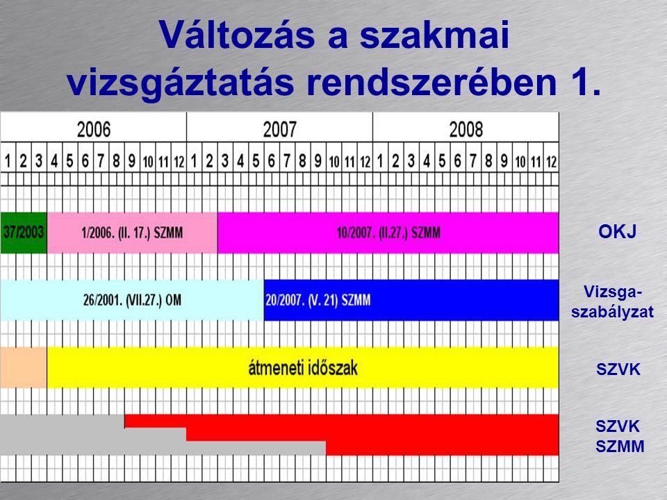 Változás a szakmai vizsgáztatás rendszerében 1. OKJ SZVK SZMM Vizsga- szabályzat