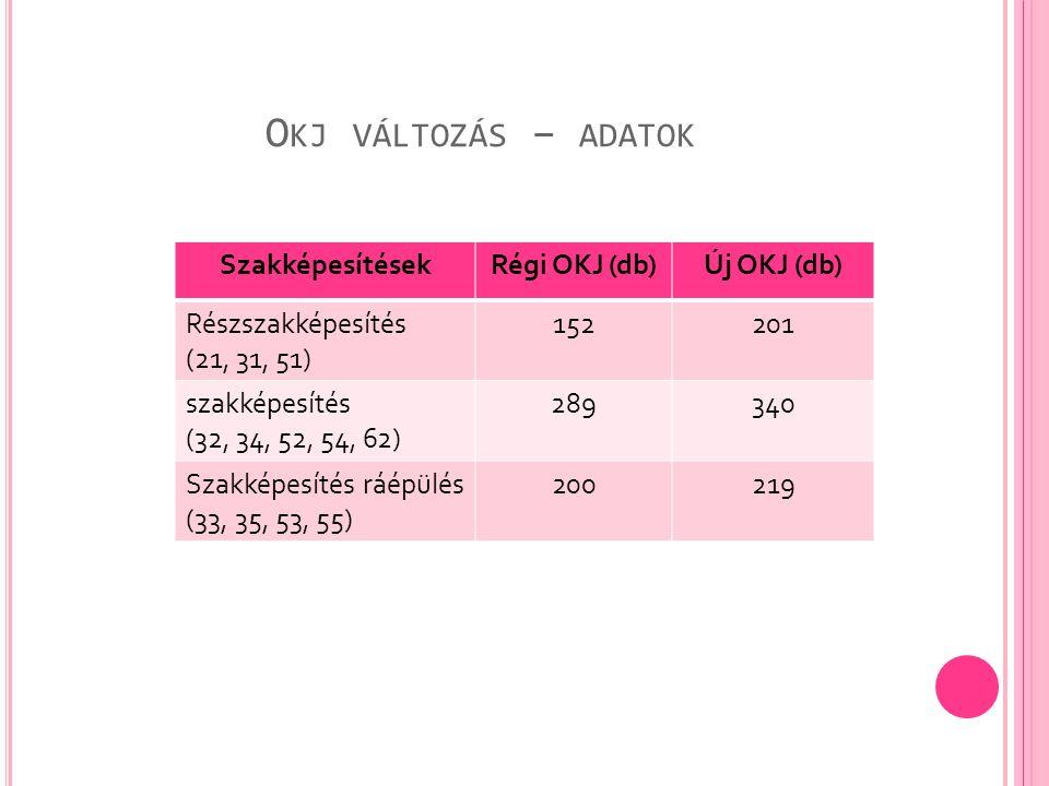 O KJ VÁLTOZÁS – ADATOK SzakképesítésekRégi OKJ (db)Új OKJ (db) Részszakképesítés (21, 31, 51) 152201 szakképesítés (32, 34, 52, 54, 62) 289340 Szakképesítés ráépülés (33, 35, 53, 55) 200219