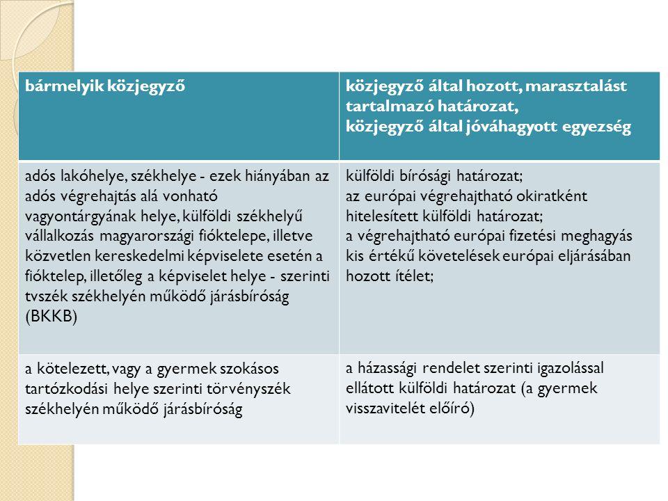bármelyik közjegyzőközjegyző által hozott, marasztalást tartalmazó határozat, közjegyző által jóváhagyott egyezség adós lakóhelye, székhelye - ezek hiányában az adós végrehajtás alá vonható vagyontárgyának helye, külföldi székhelyű vállalkozás magyarországi fióktelepe, illetve közvetlen kereskedelmi képviselete esetén a fióktelep, illetőleg a képviselet helye - szerinti tvszék székhelyén működő járásbíróság (BKKB) külföldi bírósági határozat; az európai végrehajtható okiratként hitelesített külföldi határozat; a végrehajtható európai fizetési meghagyás kis értékű követelések európai eljárásában hozott ítélet; a kötelezett, vagy a gyermek szokásos tartózkodási helye szerinti törvényszék székhelyén működő járásbíróság a házassági rendelet szerinti igazolással ellátott külföldi határozat (a gyermek visszavitelét előíró)