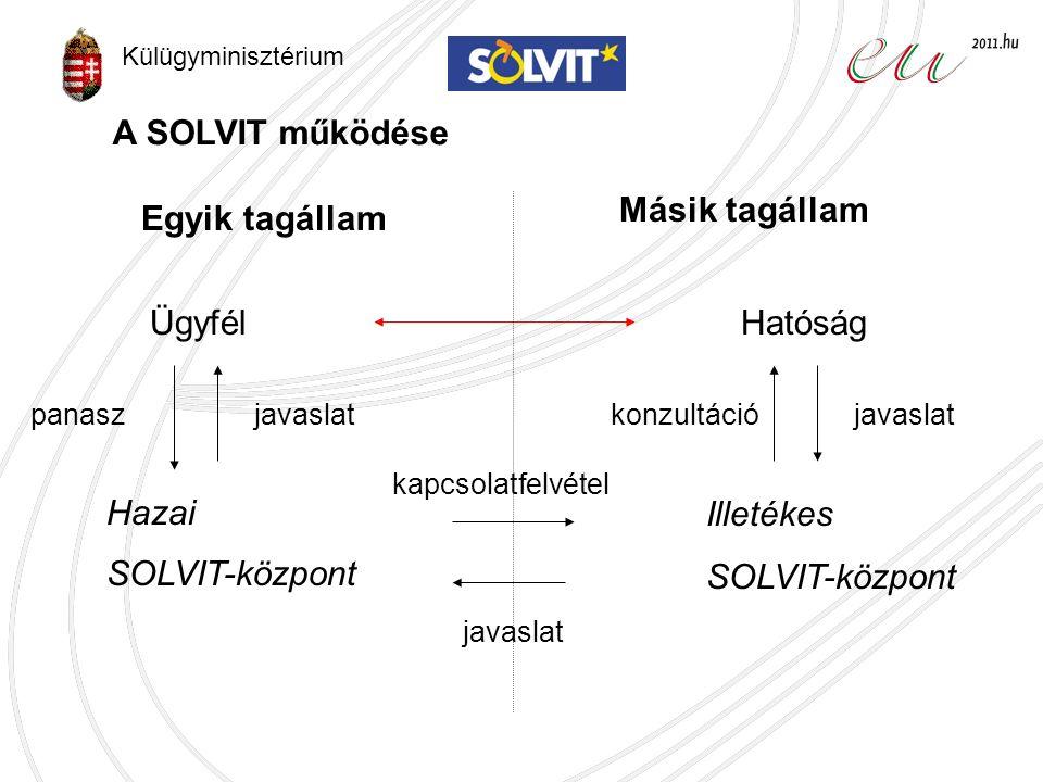 Ügyfél Hazai SOLVIT-központ Illetékes SOLVIT-központ Hatóság panasz kapcsolatfelvétel Egyik tagállam Másik tagállam konzultációjavaslat A SOLVIT működése Külügyminisztérium