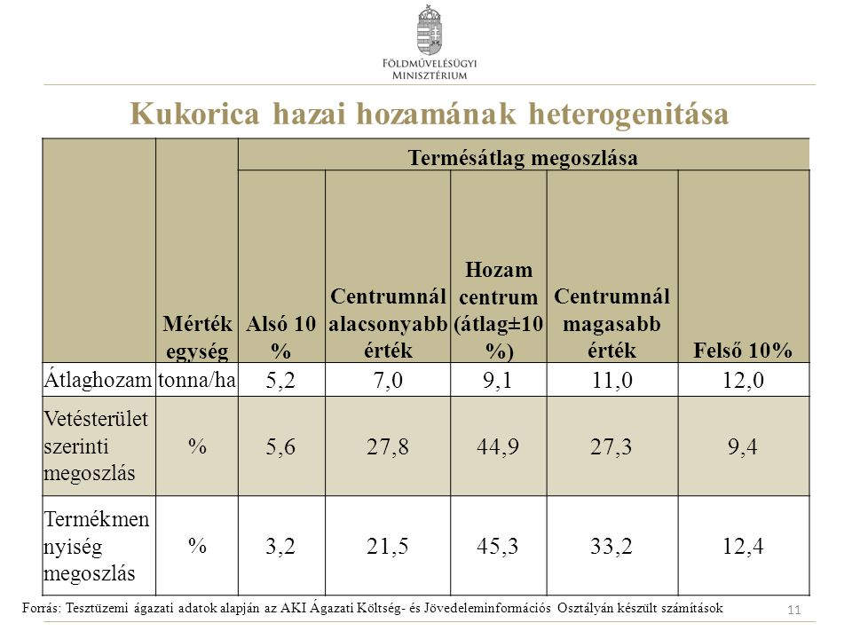 Kukorica hazai hozamának heterogenitása Forrás: Tesztüzemi ágazati adatok alapján az AKI Ágazati Költség- és Jövedeleminformációs Osztályán készült számítások 11 Mérték egység Termésátlag megoszlása Alsó 10 % Centrumnál alacsonyabb érték Hozam centrum (átlag±10 %) Centrumnál magasabb értékFelső 10% Átlaghozamtonna/ha 5,27,09,111,012,0 Vetésterület szerinti megoszlás % 5,627,844,927,39,4 Termékmen nyiség megoszlás % 3,221,545,333,212,4
