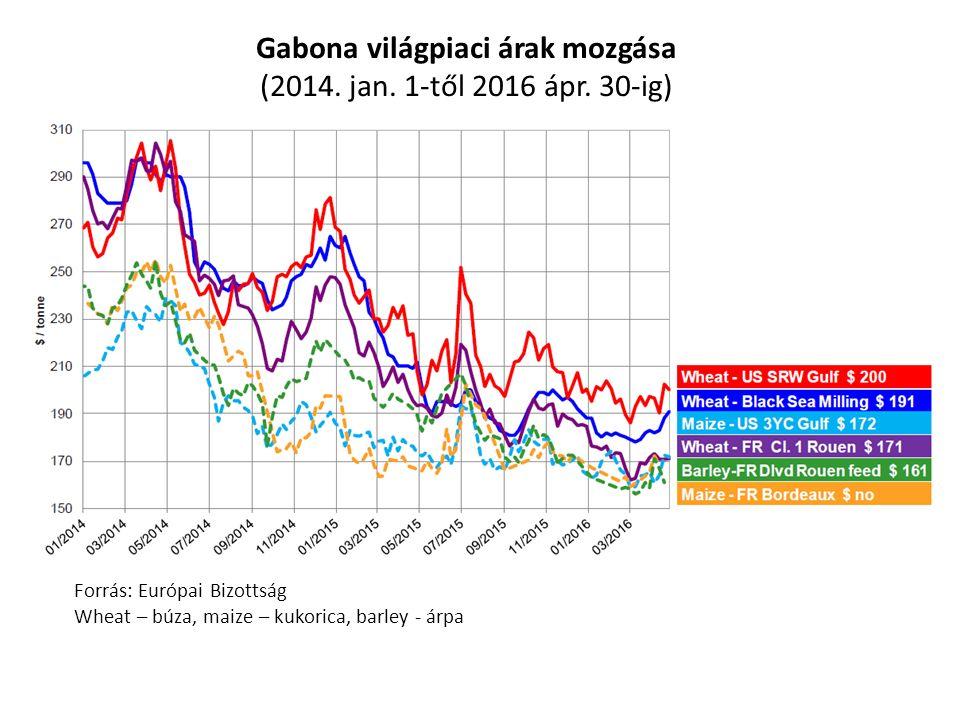 Gabona világpiaci árak mozgása (2014. jan. 1-től 2016 ápr.