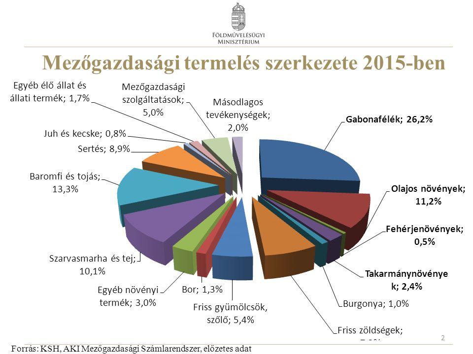 Természeti káresemények 2016 Káresemény (bejelentett terület, ha) 2016.