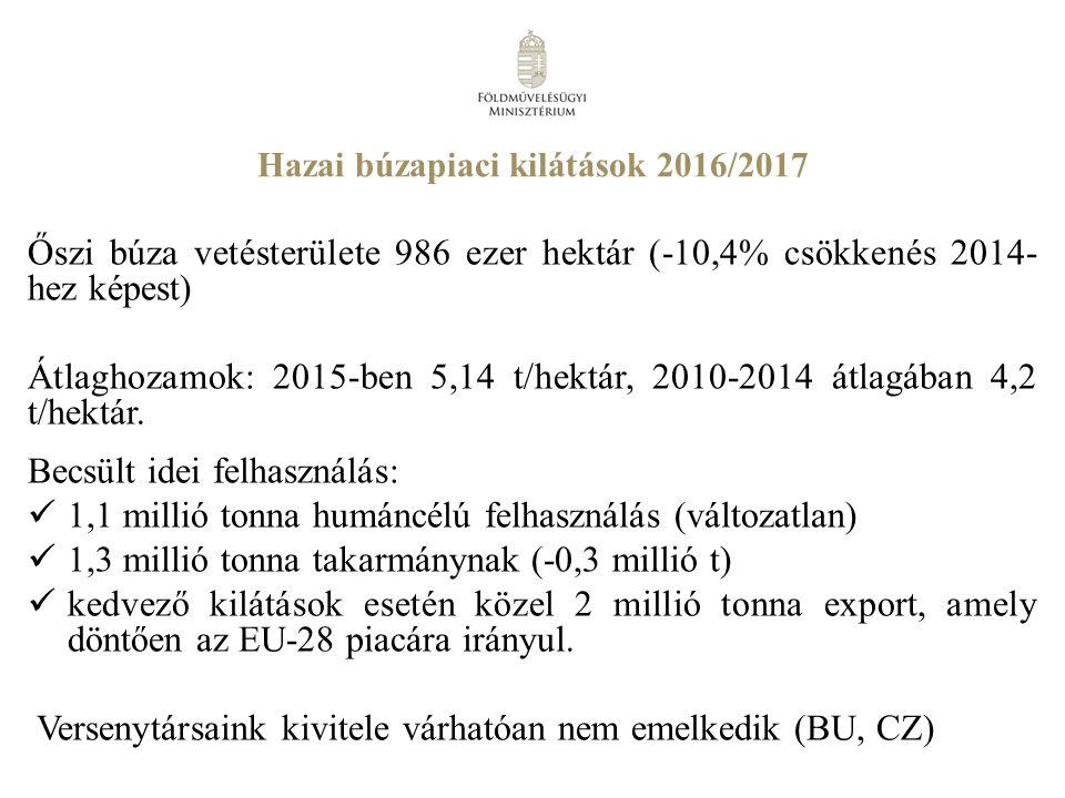 Hazai búzapiaci kilátások 2016/2017 Őszi búza vetésterülete 986 ezer hektár (-10,4% csökkenés 2014- hez képest) Átlaghozamok: 2015-ben 5,14 t/hektár, 2010-2014 átlagában 4,2 t/hektár.
