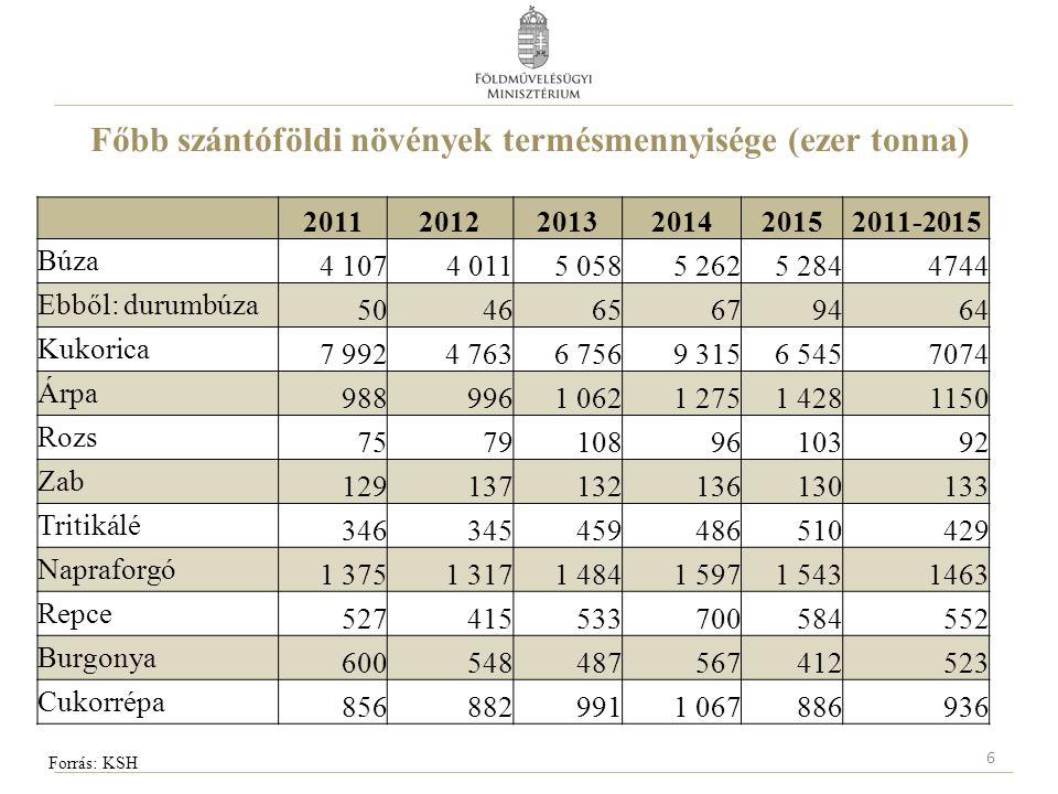 Főbb szántóföldi növények hozama (tonna/hektár) Forrás: KSH 7 201120122013201420152011-2015 Búza4,23,84,64,75,14,5 Ebből: durumbúza4,13,74,54,64,84,3 Kukorica6,54,05,47,85,75,9 Árpa4,13,84,44,75,14,4 Rozs2,32,23,12,92,82,7 Zab2,42,6 2,72,92,6 Tritikálé3,43,13,94,0 3,7 Napraforgó2,42,12,52,72,52,4 Repce2,32,52,73,32,62,7 Burgonya25,920,521,725,622,723,3 Cukorrépa56,547,152,769,257,756,6