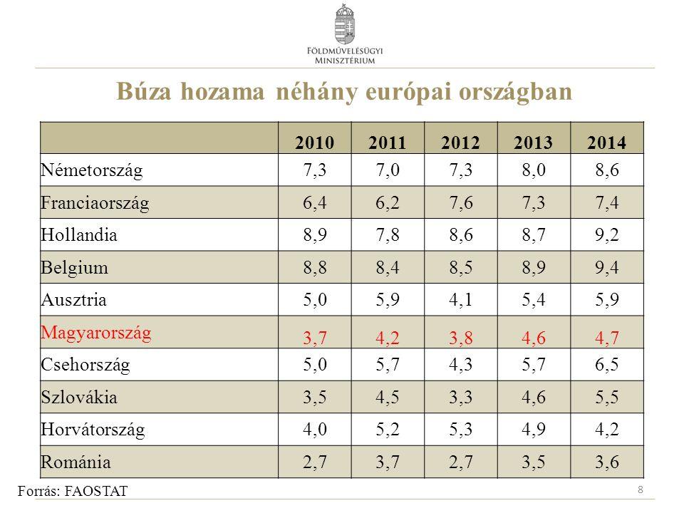 Őszi búza 2016-os várható hozamok Európában (összevetés a 2011-2015 közötti átlagokkal)