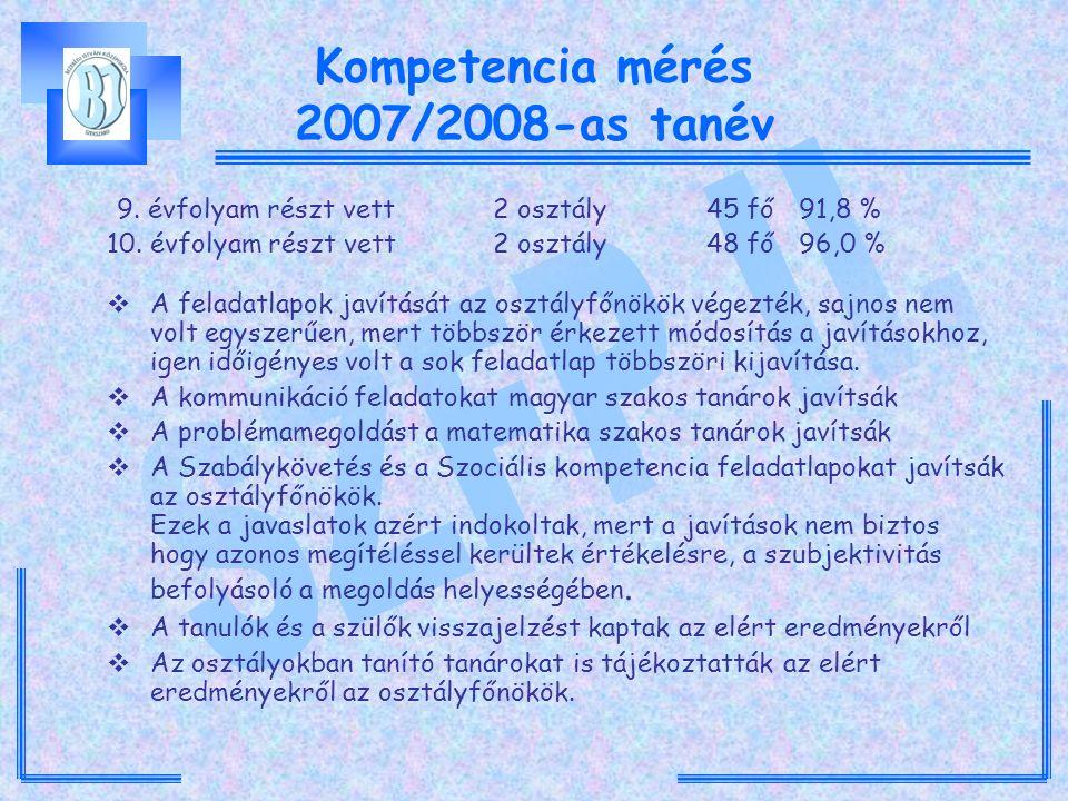 Kompetencia mérés 2007/2008-as tanév 9. évfolyam részt vett2 osztály45 fő 91,8 % 10. évfolyam részt vett 2 osztály48 fő 96,0 %  A feladatlapok javítá