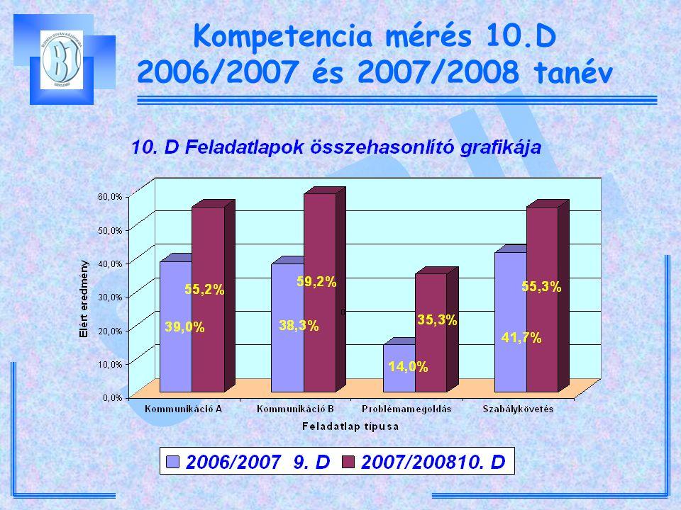 Kompetencia mérés 10.D 2006/2007 és 2007/2008 tanév