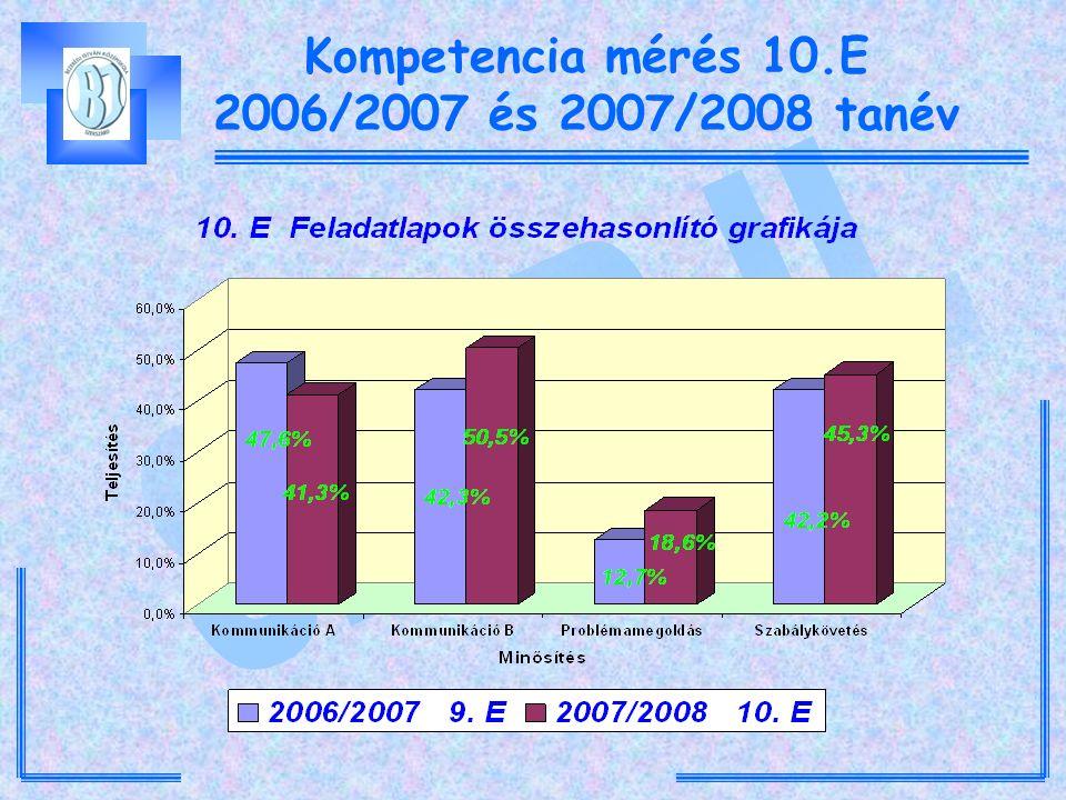 Kompetencia mérés 10.E 2006/2007 és 2007/2008 tanév