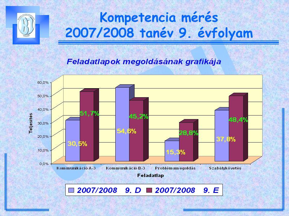 Kompetencia mérés 2007/2008 tanév 9. évfolyam